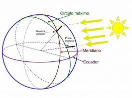 Representación del círculo máximo