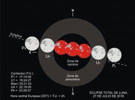 Eclipse de Luna julio 2018