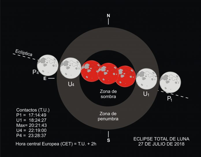 Eclipse de Luna julio 2018