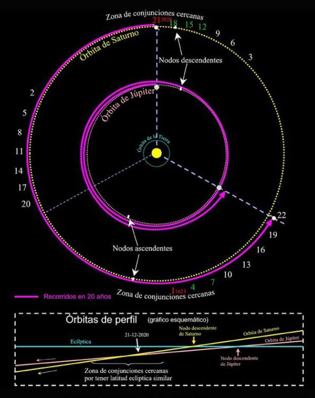 El pequeño astrónomo