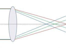 Aberraciones ópticas IV: Aberración cromática
