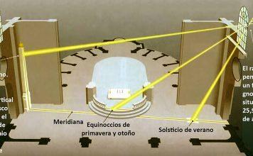 Destinos astronómicos, la meridiana de Saint Sulpice